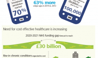 mHealth � The Market